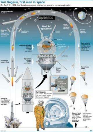 Detailed description of the Soviet spacecraft Vostok 1 which carried the first man into space 50 years ago