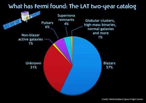 Fermi's latest gamma-ray census highlights cosmic mysteries