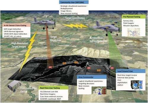 Flight-tests autonomous multi-target, multi-user tracking capability
