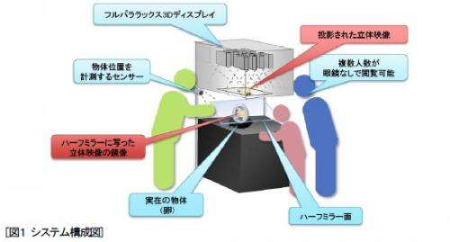 Hitachi demos 3D real-world object projector