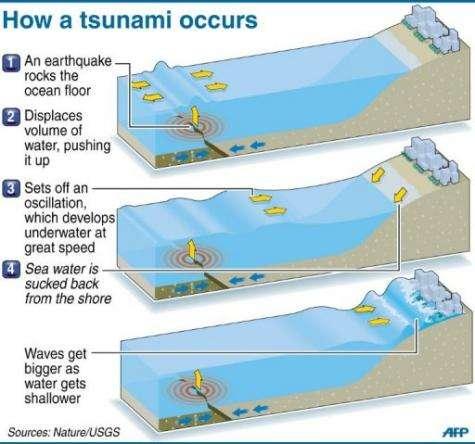 How a tsunami occurs