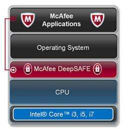 Intel-McAfee preview new rootkit weapon