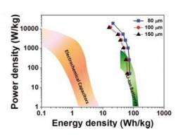 New energy storage device could recharge electric vehicles in minutes