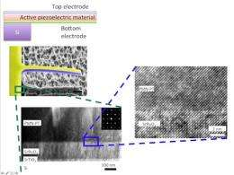Microfabrication breakthrough could set piezoelectric material applications in motion