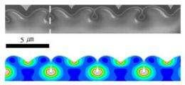 Nanowrinkles, nanofolds yield strange hidden channels