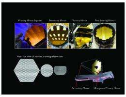 NASA completes mirror polishing for James Webb Space Telescope