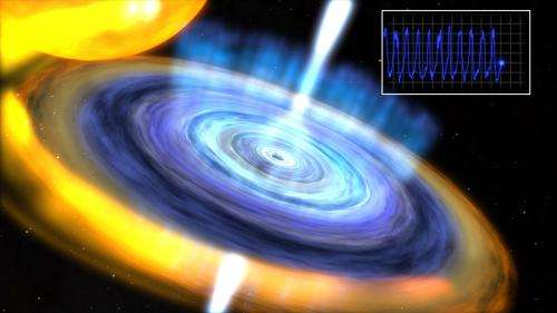 NASA's RXTE detect 'heartbeat' of smallest black hole candidate