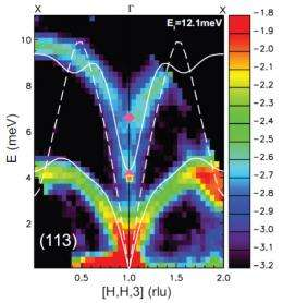Neutron analysis explains dynamics behind best thermoelectric materials