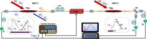 Study finds single photons cannot exceed the speed of light