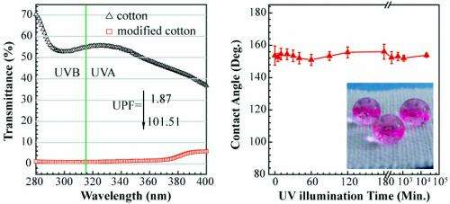 Researchers develop process to make cotton both water repellent and UV resistant