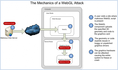 Security flaws found in the WebGL standard