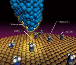 Seeing the world of nanotechnology from a single-molecule perspective
