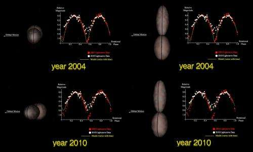 Spinning hourglass object may be the first of many to be discovered in the Kuiper belt