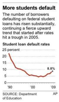 Student loan default rates jump (AP)