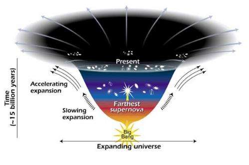 Studies of universe's expansion win physics Nobel (Update 3)