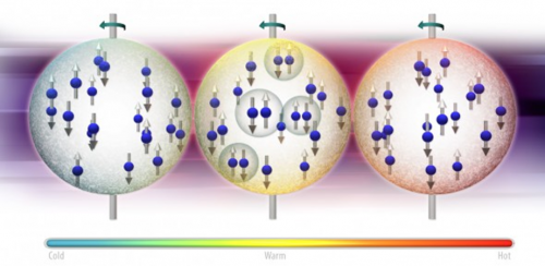 The curious case of germanium-72: An unusual isotope changes phases as temperature rises