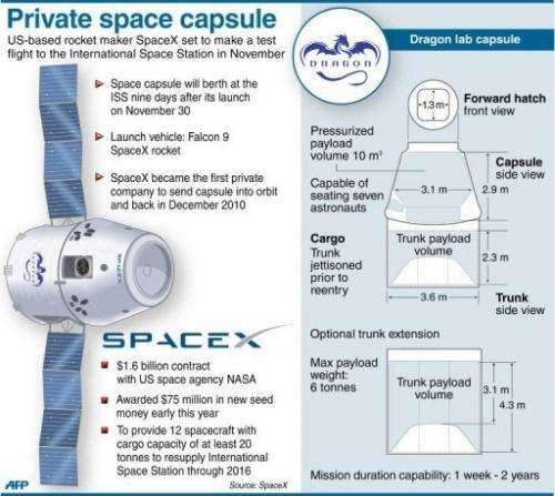 The first manned mission by a private company is not expected until around 2015.