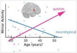 The mirror neuron system in autism: Broken or just slowly developing?