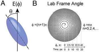 UMD chemists create powerful optical centrifuge to study dynamics of fast spinning molecules