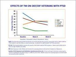 Veterans show a 50 percent reduction in PTSD symptoms after 8 weeks of Transcendental Meditation