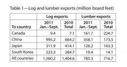 West coast log, lumber exports in first 9 months of 2011 surpass 2010 totals