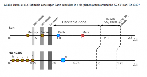 Astronomers find tantalizing hints of a potentially habitable exoplanet