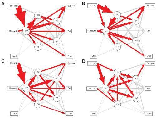 Basketball teams offer insights into building strategic networks