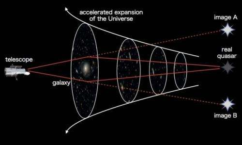 """""""Cosmic mirages"""" confirm accelerated cosmic expansion"""