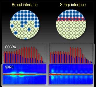 Engineering thin-film oxide interfaces