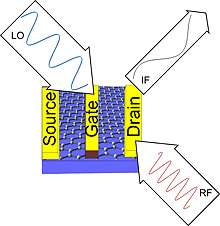Graphene mixer can speed up future electronics
