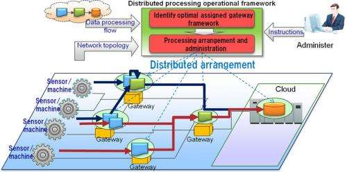 New distributed processing technology developed to efficiently collect desired data from big data streams