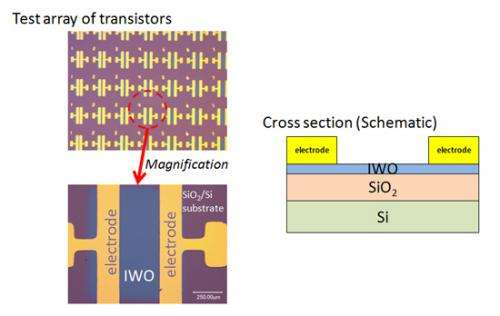 Next-generation device enabling improved smartphone battery life and high definition in televisions
