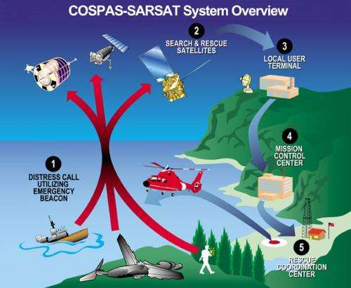 NOAA satellites: Helping save lives for 30 years