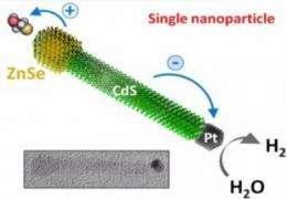 Novel technique to synthesize nanocrystals that harvest solar energy