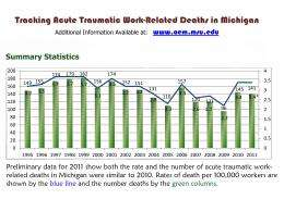 On-the-job deaths hold steady; number of burn injuries underreported