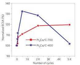 'Ordered' catalyst boosts fuel cell output at lower cost