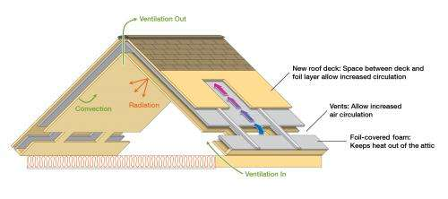 ORNL roof and attic design proves efficient in summer and winter