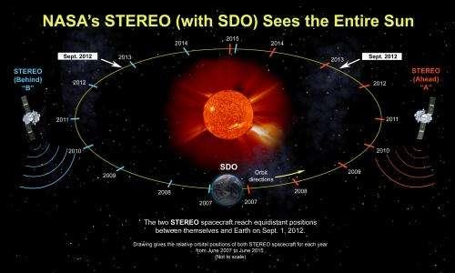 STEREO reaches new milestone at its sixth anniversary