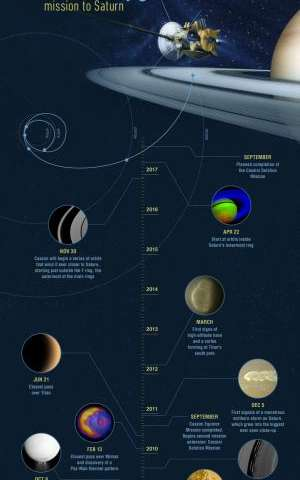 The ultimate road trip: Cassini celebrates 15 Years