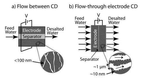 water desalination 1