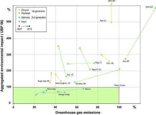 Most biofuels are not 'green', researchers show