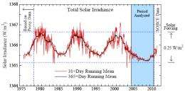 Earth's energy budget remained out of balance despite unusually low solar activity