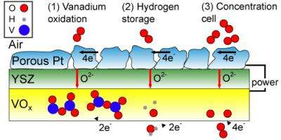 New fuel cell keeps going after the hydrogen runs out