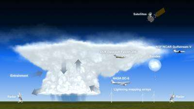 Scientists across US launch study of thunderstorm impacts on upper atmosphere