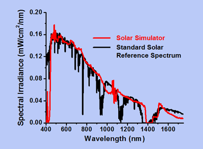 Simulating the sun for photovoltaic research
