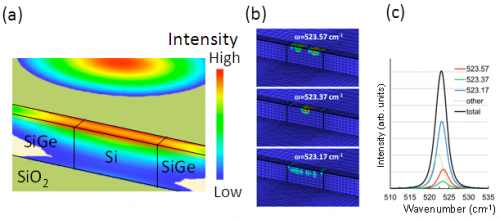 Three-dimensional stress analysis simulator for ultra-small silicon devices
