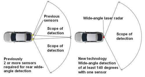 World's first super-wide-angle 3D laser radar with a horizontal and vertical range of 140 degrees