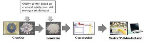 Fujitsu develops industry's first system for recycling CDs and DVDs into notebook PCs