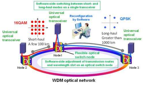 Fujitsu develops technology to increase efficiency of in-service optical network resources