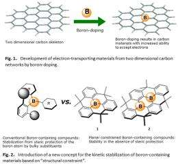 Development of a new method for the boron-doping of two dimensional carbon materials